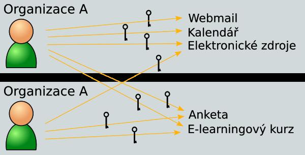 Moderní definice připojení